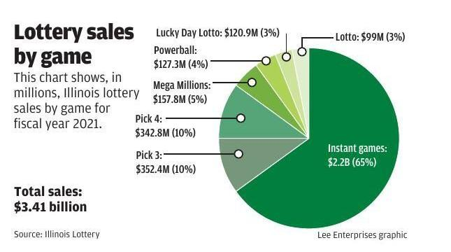 Lottery Sales - Ticket 9422