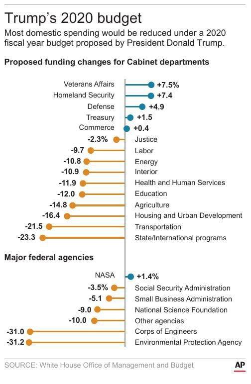 Trump's 2020 budget