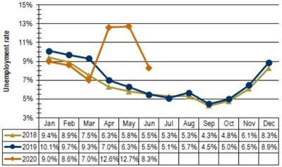 LAS graph