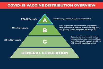 virginia vaccine distribution