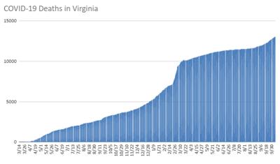Va COVID death chart 10.8.21