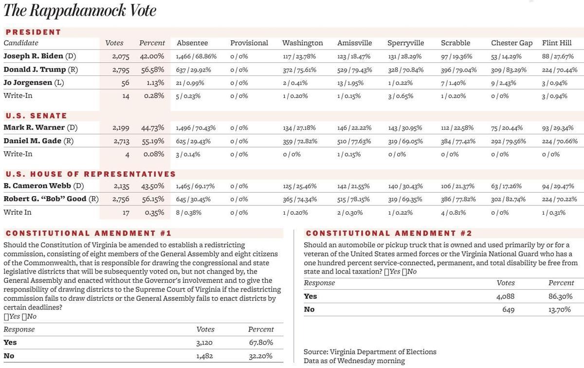 The Rappahannock Vote