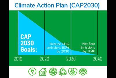 CAP2030 Graph