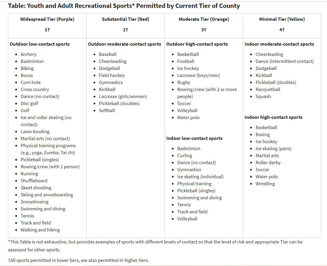 Table of Sports