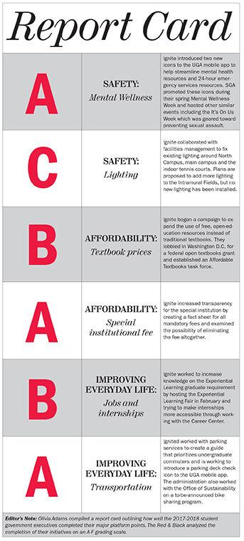 SGA Report card graphic