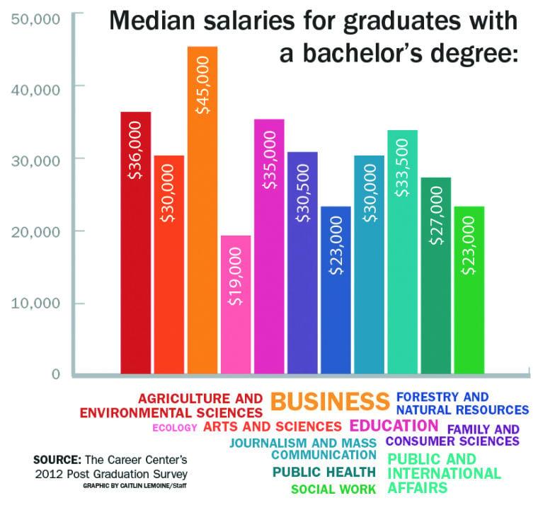 Salary Gallery Post Graduation Surveys Not Necessarily Indicative