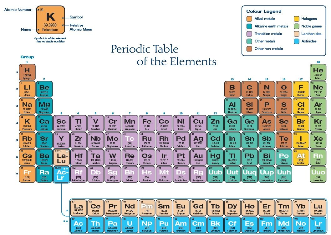Four new elements complete seventh row of the periodic table of periodic table urtaz Gallery