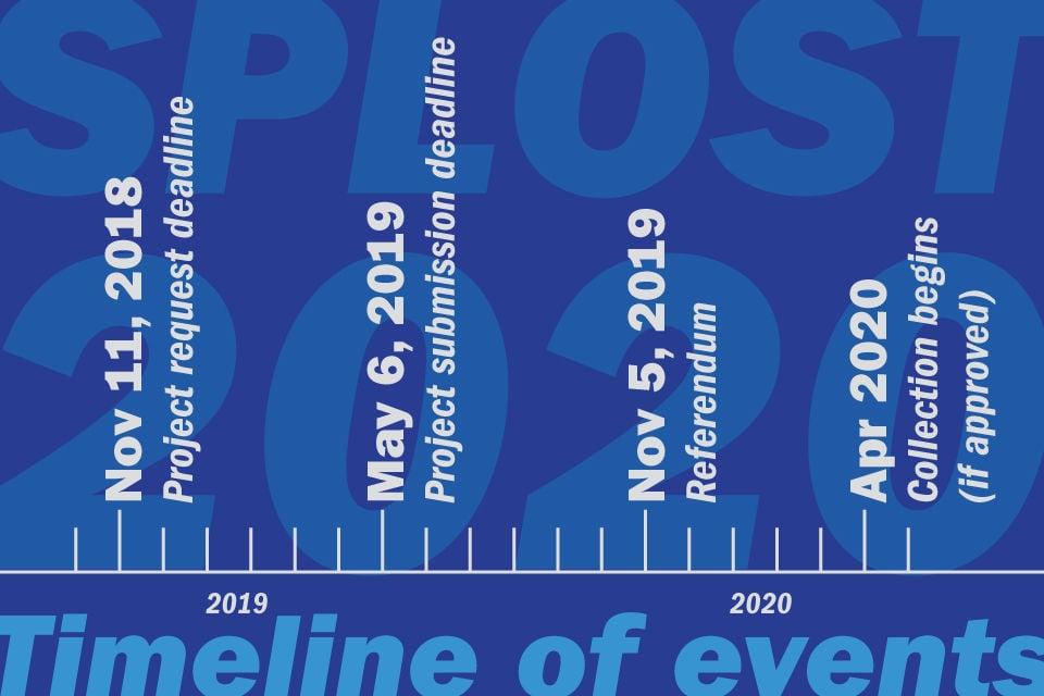 Courthouse SPLOST timeline
