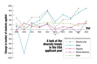 Diversity line graph