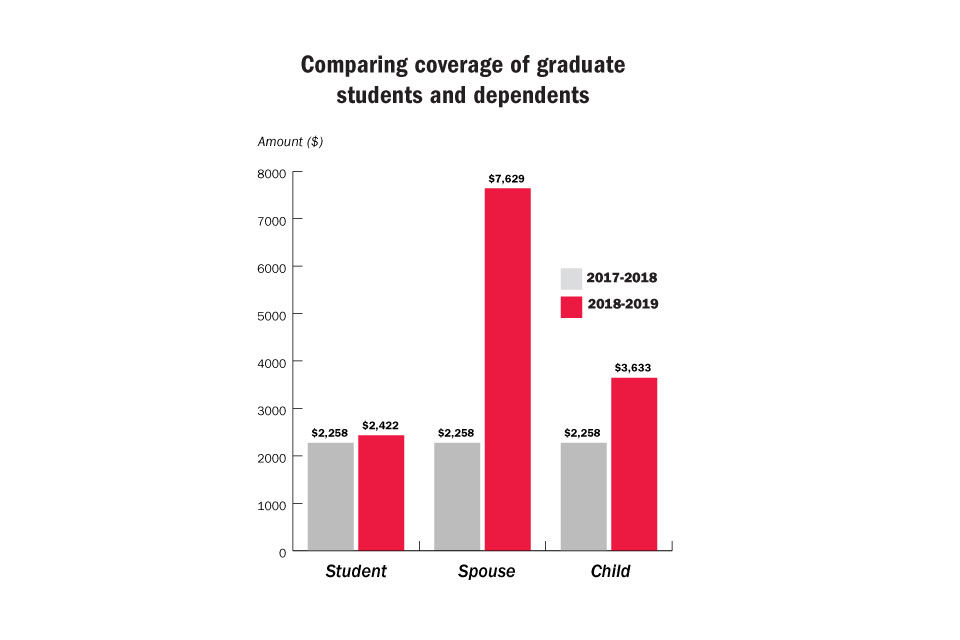 UGA health insurance rates triple for spouses of graduate ...