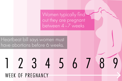 heartbeat bill graphic