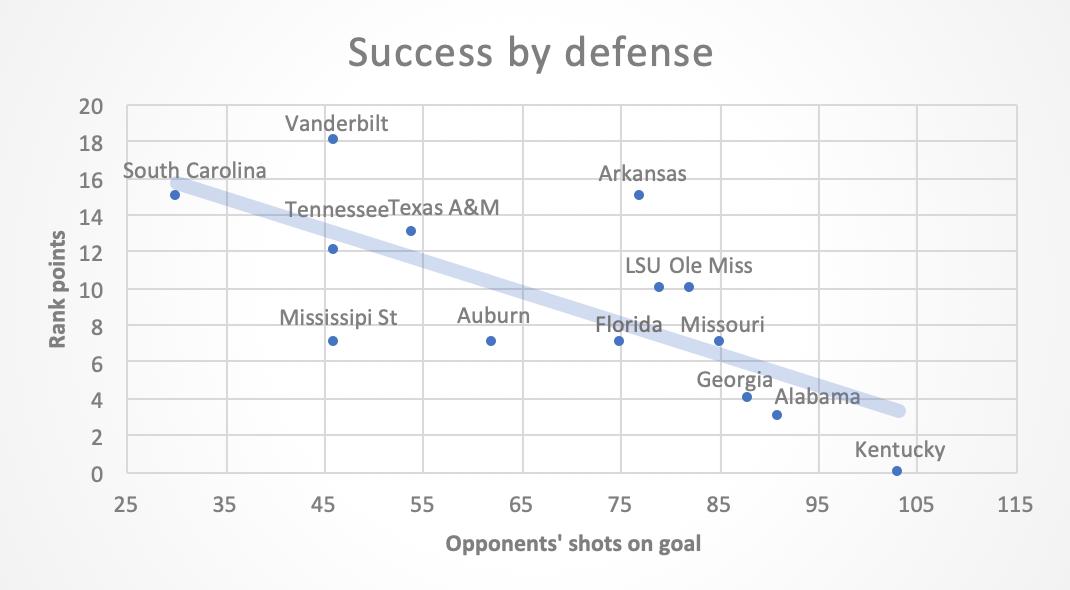 Soccer plot