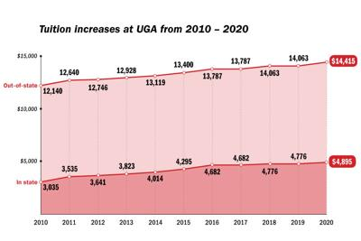 University System of Georgia increases tuition for UGA for the 8th time in 10 years
