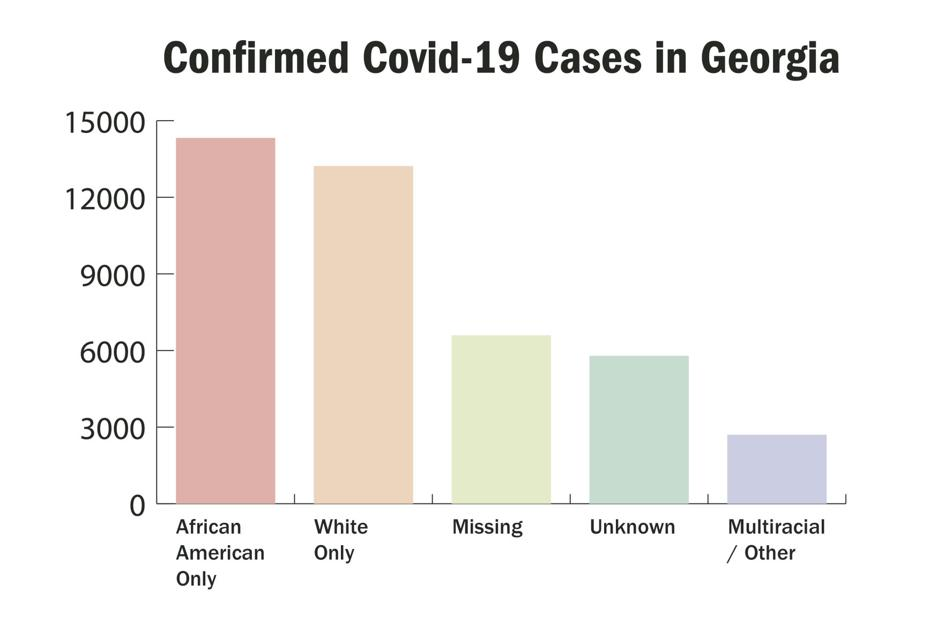 OPINION: The effects of COVID-19 have disturbing racial and ethnic disparities