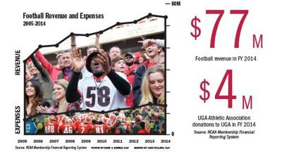UGA Football funds academics.
