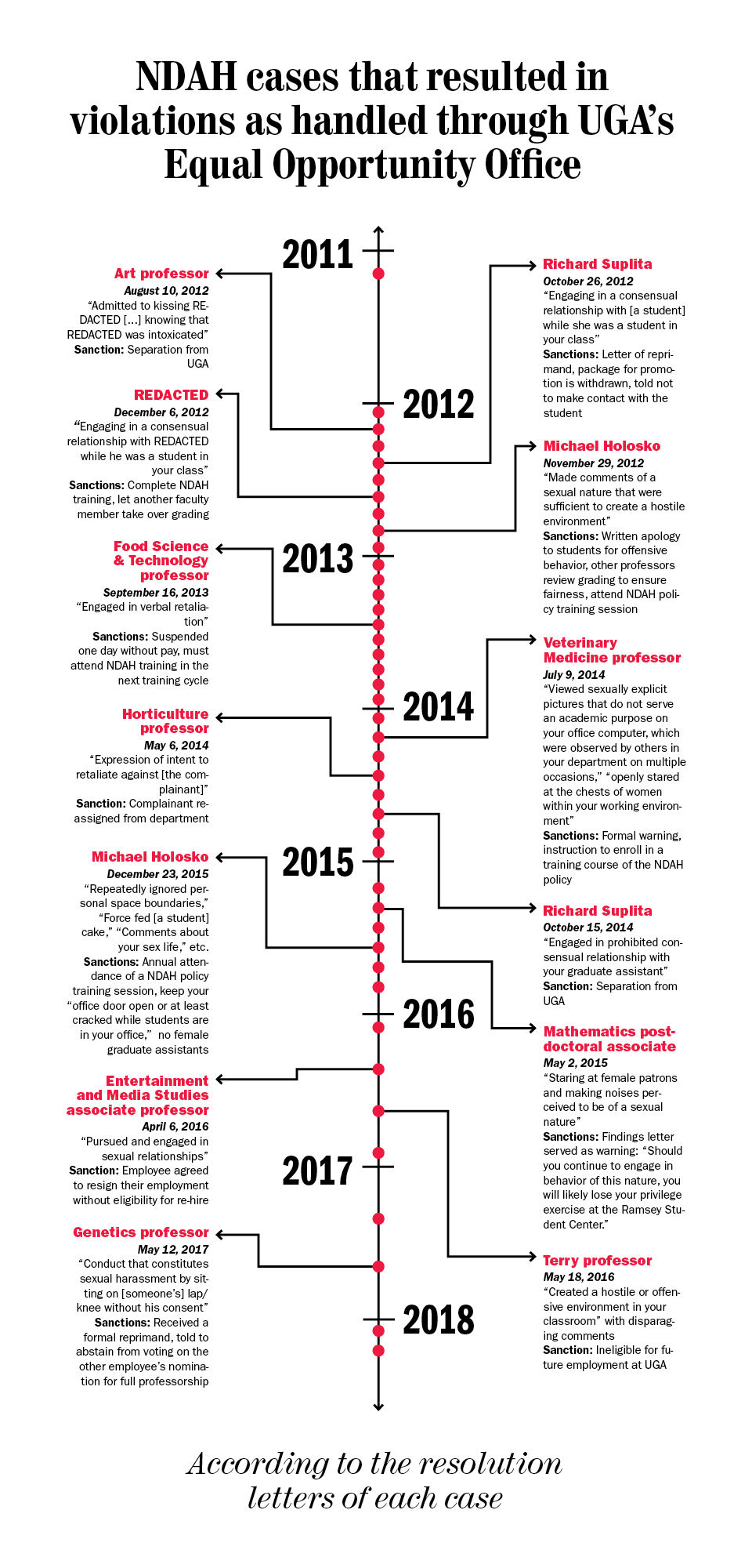 vertical NDAH timeline graphic