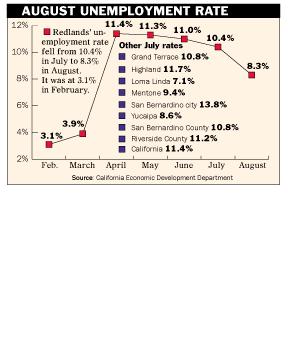 Redlands unemployment rate drops