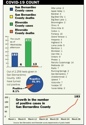 COVID COUNT graphic 4-3