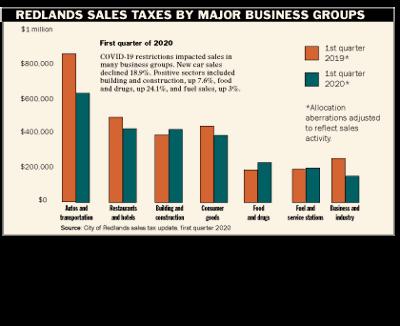 1st quarter 2020 sales tax report