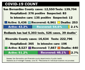 Weekly report on COVID-19 cases and deaths.
