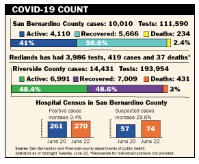 Weekly COVID-19 count