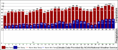 Weather stats for Redmond Airport