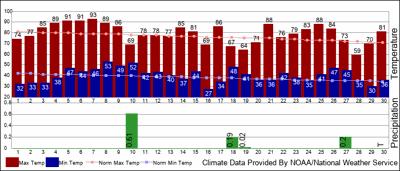 Redmond temperatures
