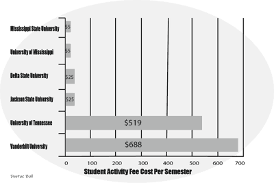 Student Activity Fees
