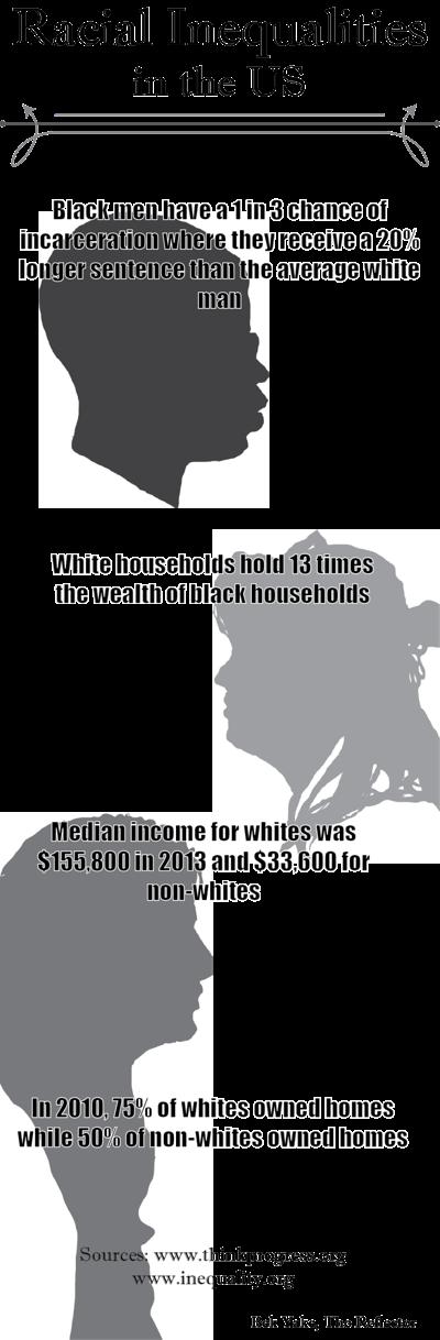 Racial Inequalities in the U.S.