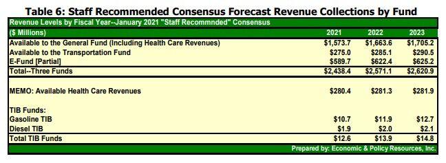 revenue forecast