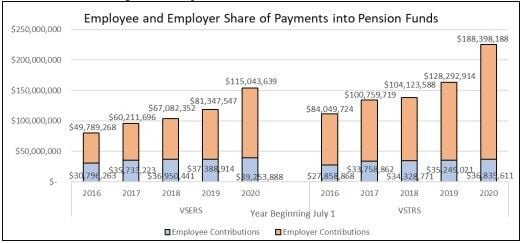 employee and employer shares