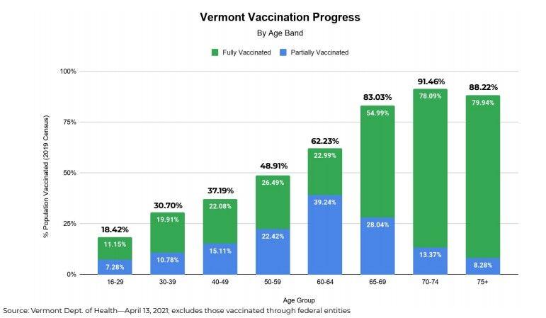 vaccine progress