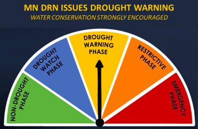 Minnesota DNR drought warning
