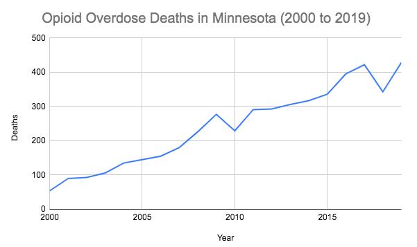 Minnesota opioid overdoses