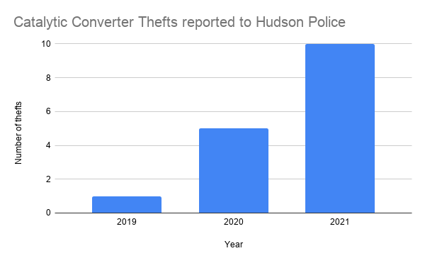 Catalytic Converter Thefts reported to Hudson Police.png