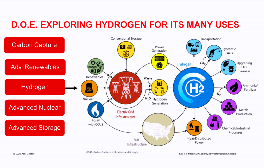 Xcel Energy diagram of hydrogen and its uses