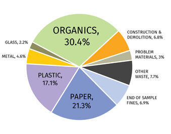 Wisconsin landfill study 2021