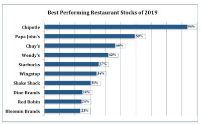 The Best Performing Restaurant Stocks of 2019