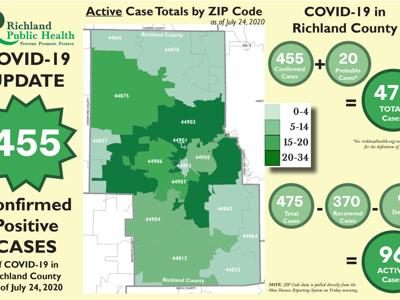 COVID-19: Richland Public Health reports 96 active cases as of July 24