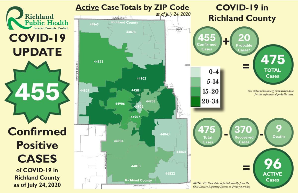 Richland County COVID-19 map 072420