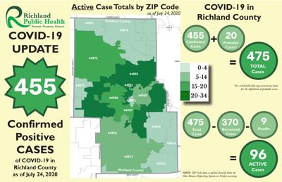 Richland County COVID-19 map 072420