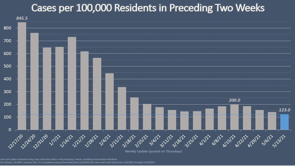 Cases per 100K