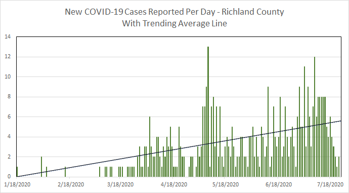 Richland County new cases graphic