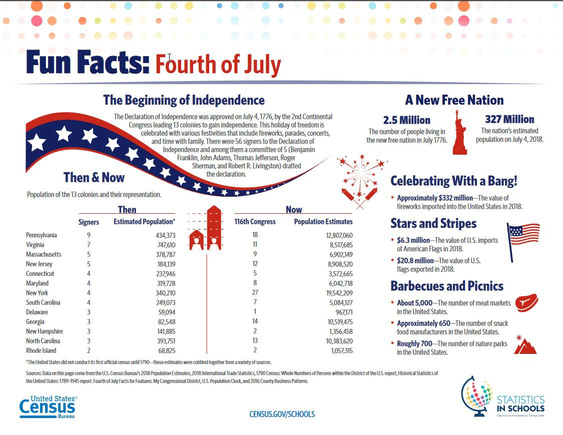 Independence Day fun facts: From counties named Liberty to $368