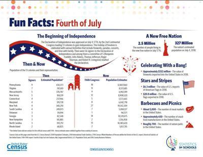 Fun 4th facts