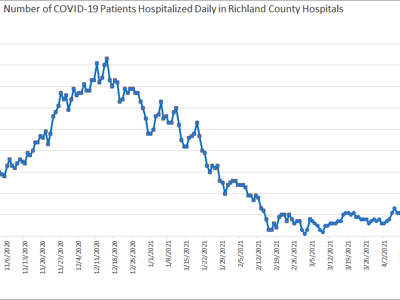 11 people in Richland County hospitalized with COVID-19