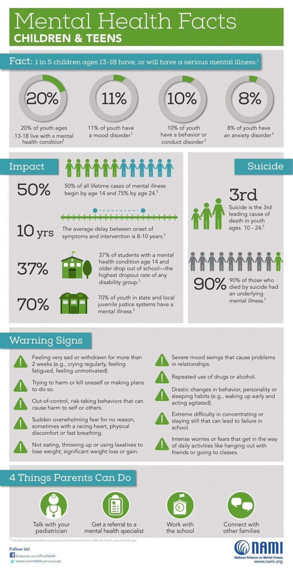 Children-MH-Facts-NAMI.pdf