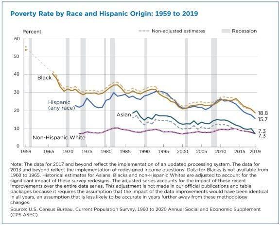 Census Bureau graphic