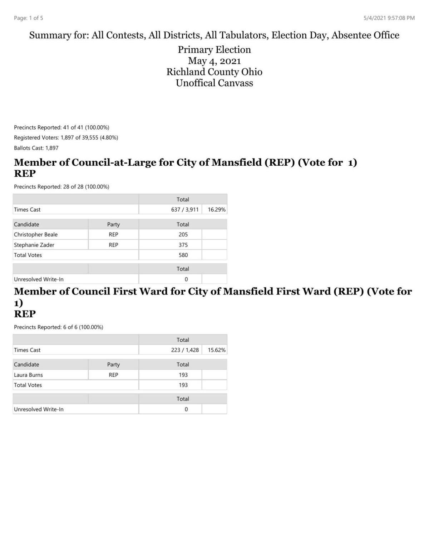 2021 primary vote totals