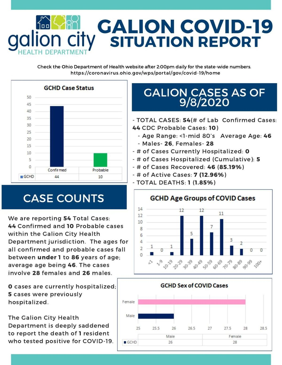 Galion COVID-19 report on Sept. 8